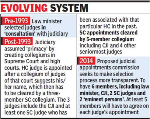Judicial Appointments in India