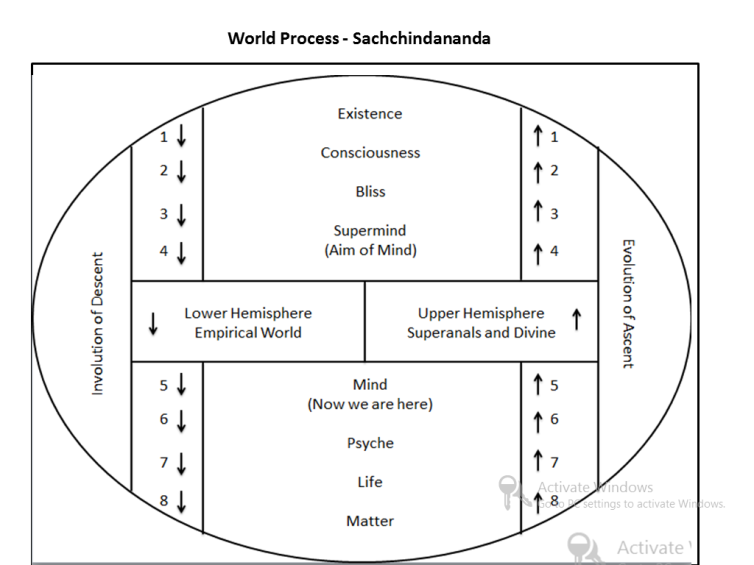 World Process SACHCHIDANANDA