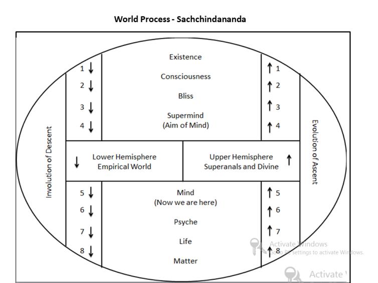 World Process SACHCHIDANANDA