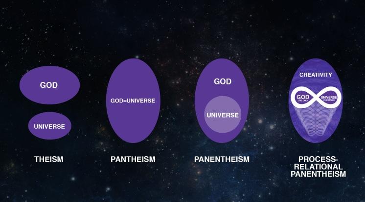PanentheismChart